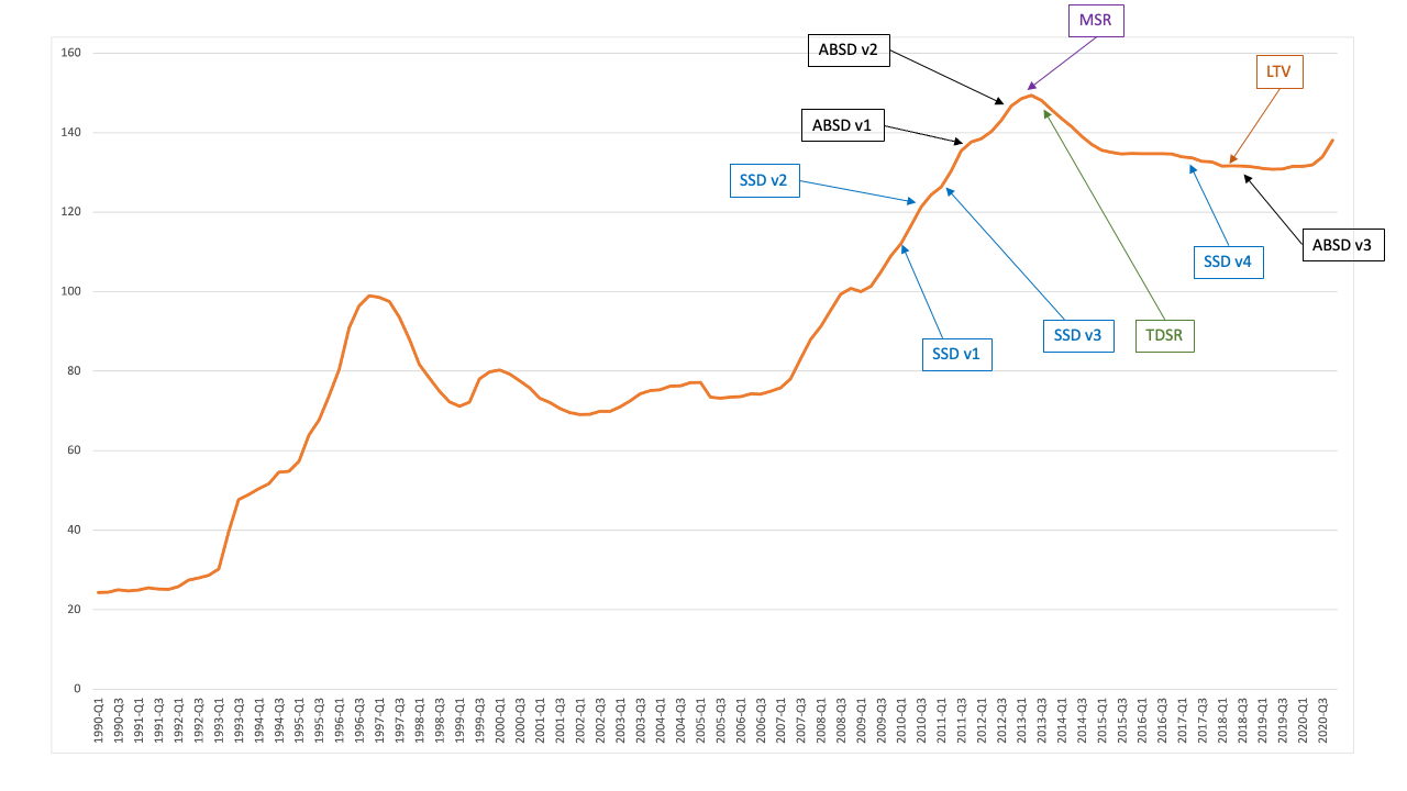 Graph showing of Cooling Measures on Singapore Property Price Index