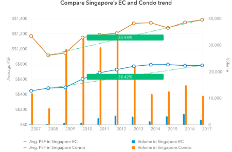 Screenshot of 99.co Researcher tool comparing EC and private condos