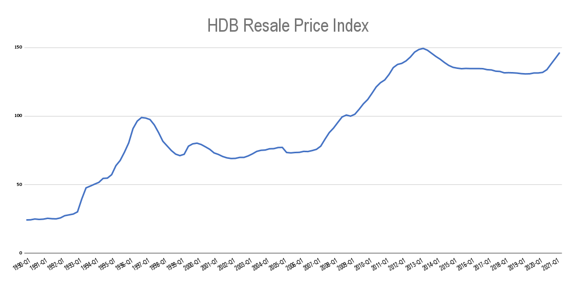 HDB Resale Price Index from 1990 to 2021